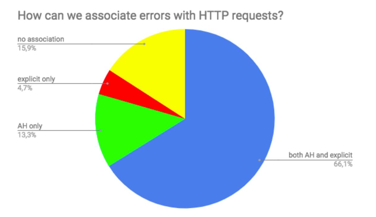 How Doctrine has massively improved its Node js error