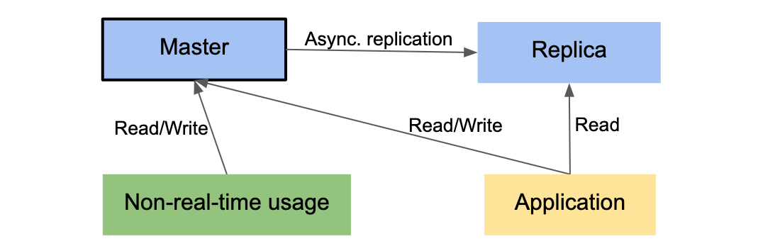 Scaling with PostgreSQL